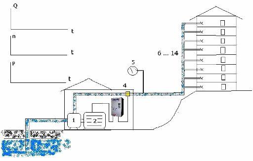 подача воды в многоэтажный жилой дом (подкачивающая насосная станция)