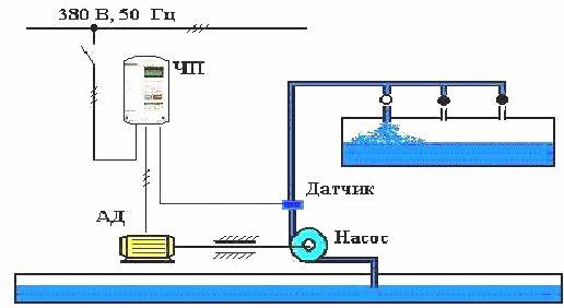 Автоматическое поддержание давления в водопроводной сети