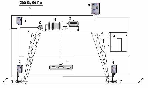 Управление кранами и грузоподъемными механизмами