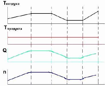 Изменение параметров