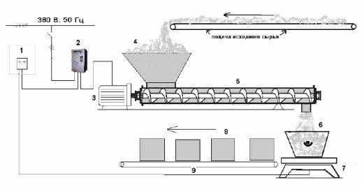 регулирование скорости вращения дозирующего шнекового питателя
