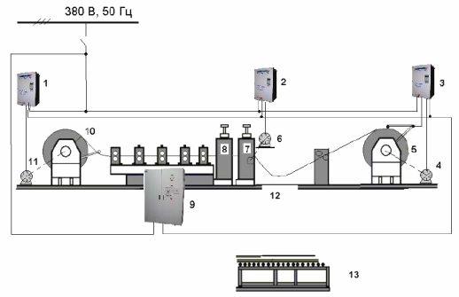 Управление линией продольной и поперечной резки листового металла
