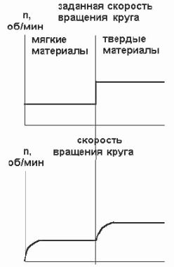 Параметры процесса
