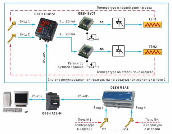Функциональная схема регулирования в шахтной электропечи