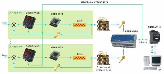 Общая структурная схема системы автоматического управления (САУ) температуры для четырех электропечей