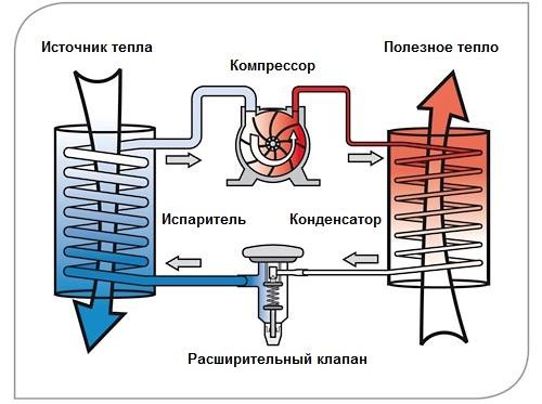 Главные элементы теплового насоса