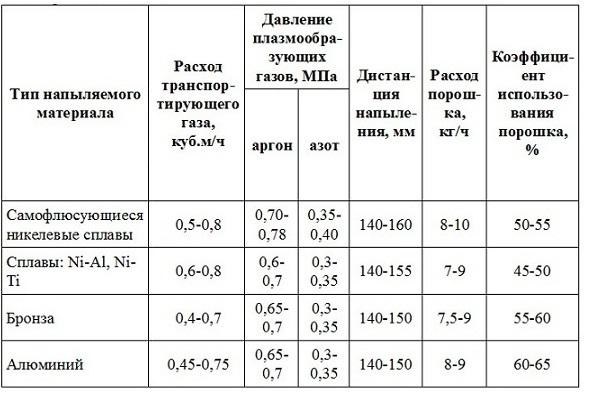 рекомендуемые режимы для различных материалов