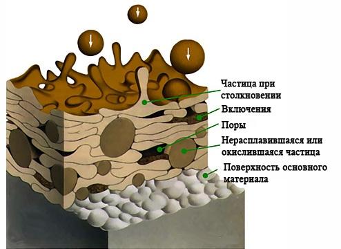 Структура покрытия, напыленного плазменным способом