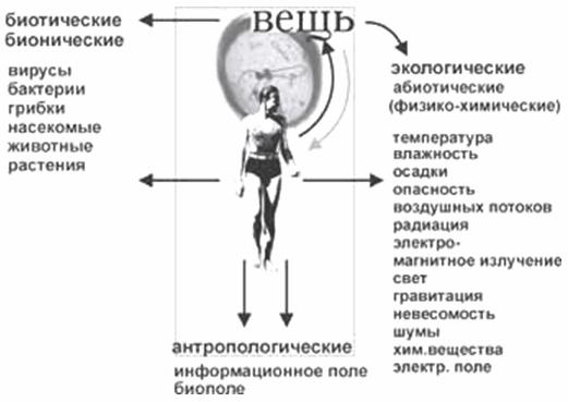 Схема влияния факторов, системы человек - вещь - среда