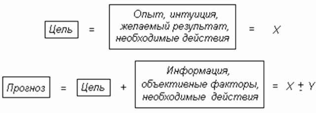 Вероятный целевой результат (X) и возможные отклонения (Y) от желаемого результата (по времени и ресурсам)