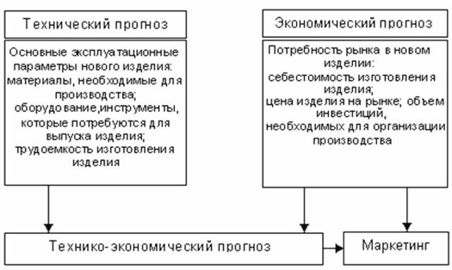 Связь технического и экономического прогнозов