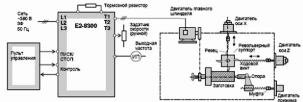 Блок-схема управления токарным станком с подключением частотного преобразователя