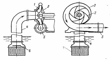 Принципиальная схема центробежного насоса