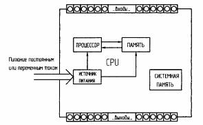 Основные компоненты ПЛК