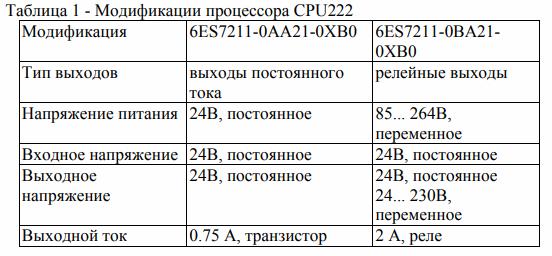 Модификации процессора CPU222