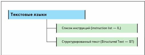 Текстовые языки стандарта IEC 611313