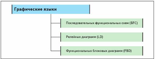 Графические языки стандарта IEC 611313