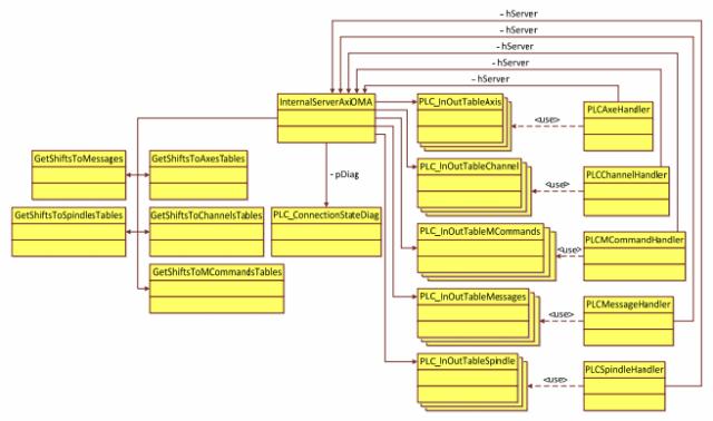 Структура модулей POU для обработки входного пакета данных от системы ЧПУ