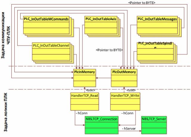 Структура модулей POU управляющей программы ПЛК