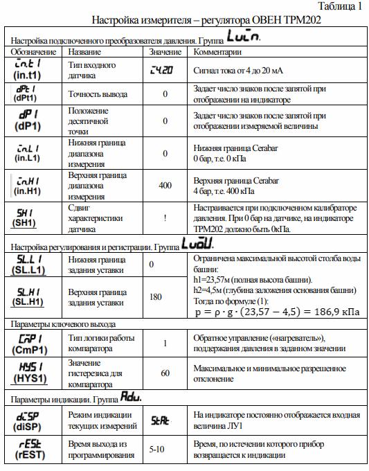 Настройка измерителя-регулятора ОВЕН ТРМ202