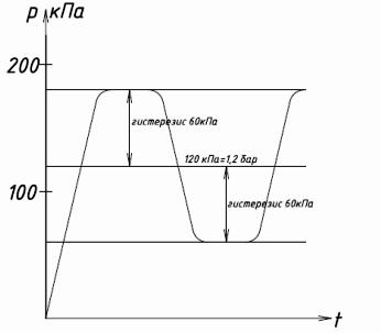 Примерный график работы автоматизированного водоснабжения