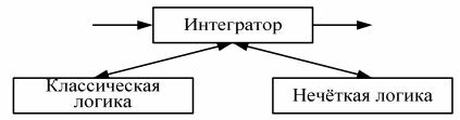 Интегрированная гибридная АСУ