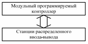 Структурная схема центрального процессорного блока