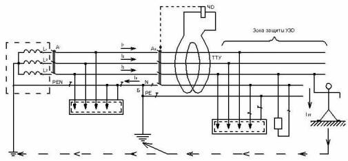 рехфазная четырехпроводная сеть с глухозаземленной нейтралью с системой заземления TN – C - S, оборудованная устройством защитного отключения (УЗО)