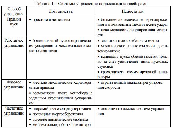 Современные конвейерные системы и анализ подходов к их управлению