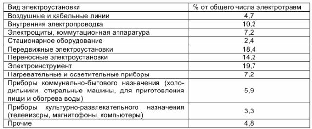 Анализ статистики травматизма в зависимости от вида электроустановок