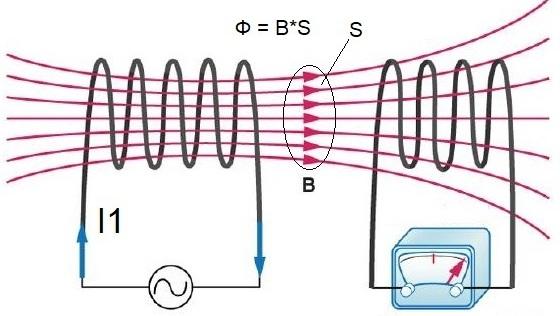 Principio del transformador: proceso de conversión de energía